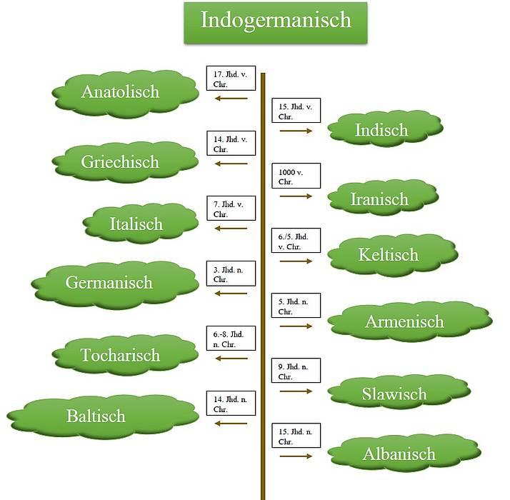 Indogermanische Sprachen Stammbaum